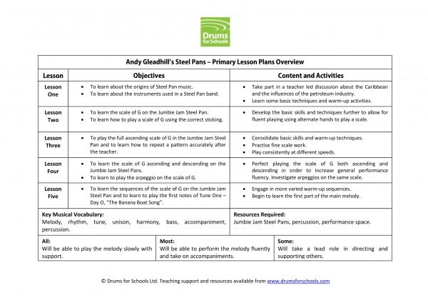 Overview of Andy Gleadhill's Caribbean Steel Pan Primary Scheme of Work
